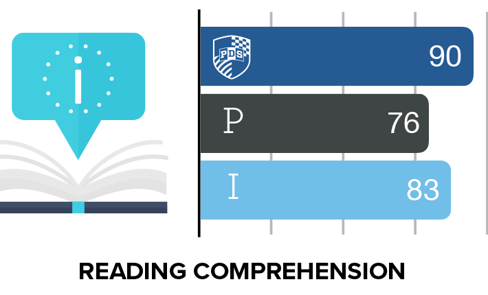 Reading Comprehension ERB results