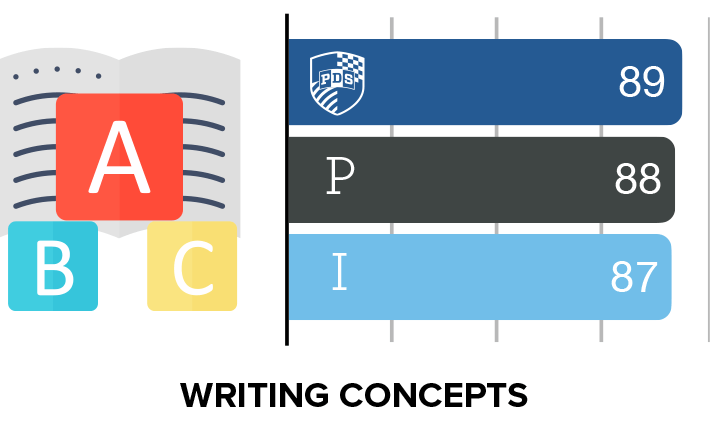 Writing Concepts ERB results